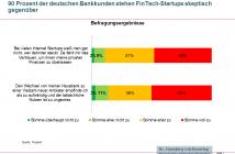 Bankkunden fehlt Vertrauen in FinTechs