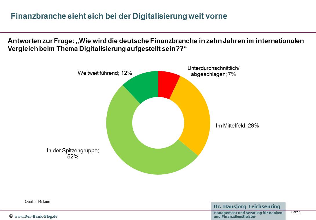 Finanzinstitute sehen sich bei der Digitalisierung vorne