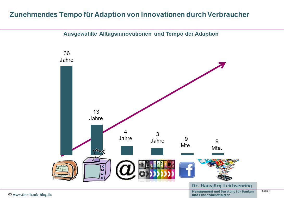 Zunehmendes Tempo für Adaption von Innovationen durch Verbraucher