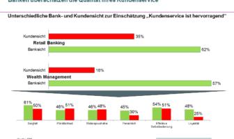 Banken überschätzen die Qualität ihres Kundenservice