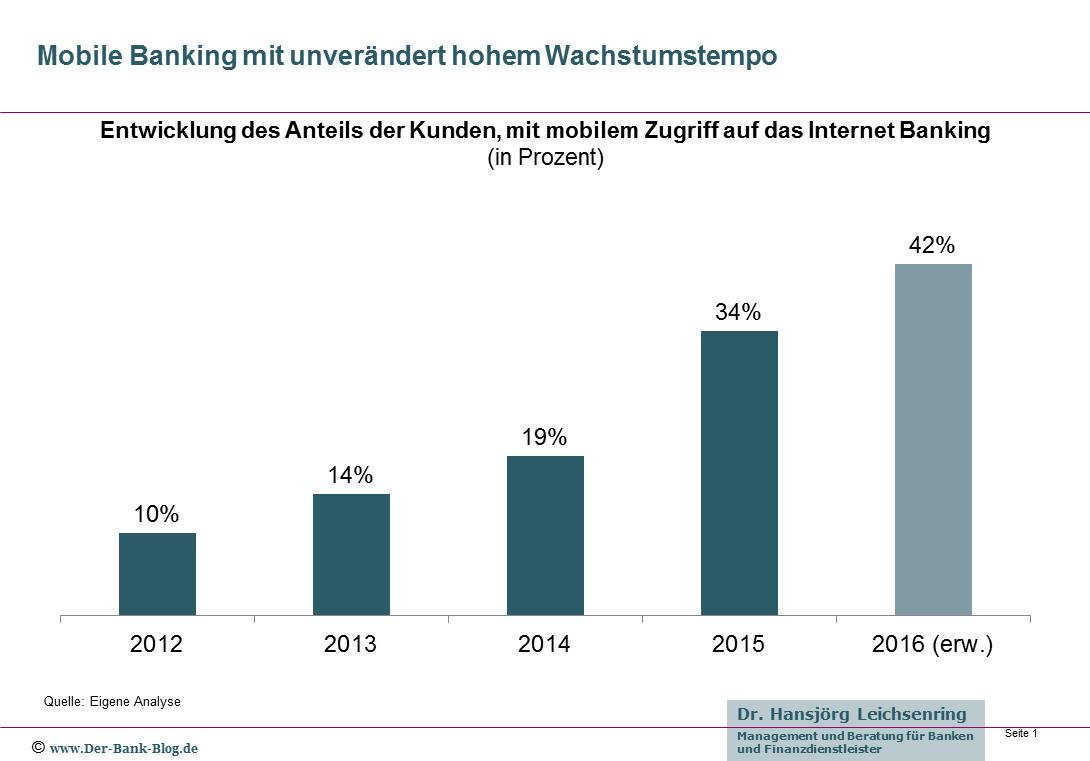 Entwicklung Mobile Banking Nutzung 2012-2016