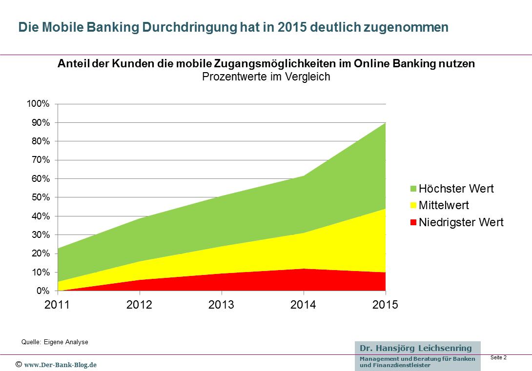 Marktdurchdringung Mobile Banking 2015