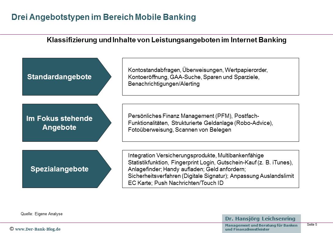 Klassifizierung und Inhalte von Leistungsangeboten im Internet Banking