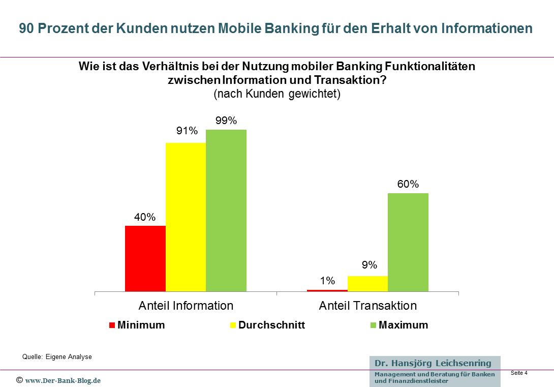 Anteile Information und Transaktion bei der Mobile Banking Nutzung