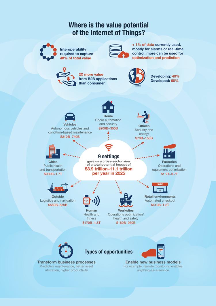 Das Potential für das Internet der Dinge bis 2025 – Infografik