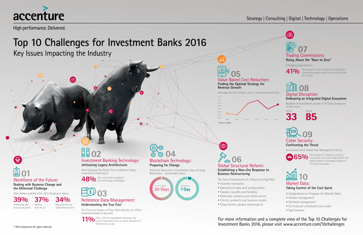 10 Herausforderungen im Investment Banking 2016
