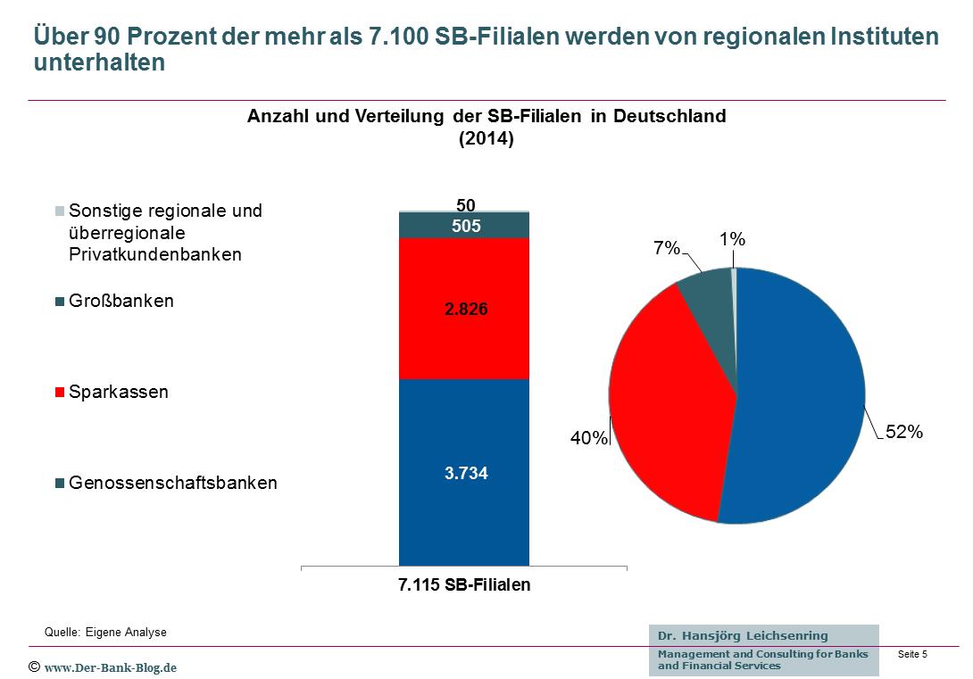 Anzahl und Verteilung von SB-Bankfilialen in Deutschland