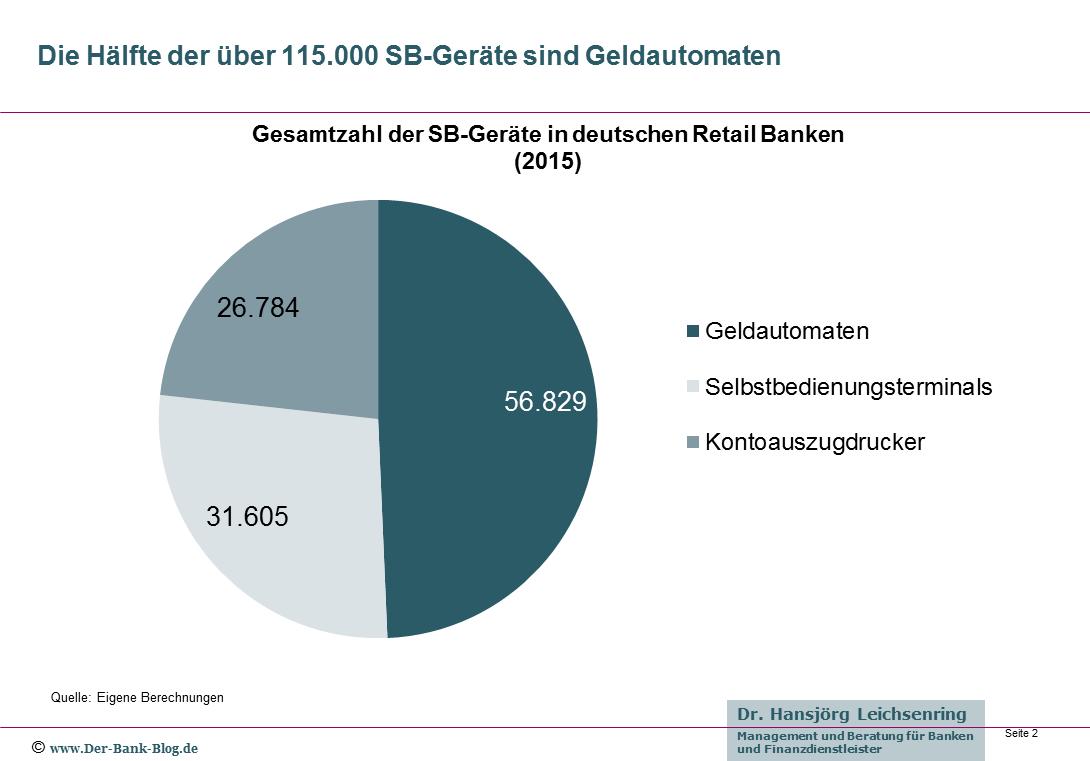 Gesamtzahl der SB-Geräte in deutschen Retail Banken