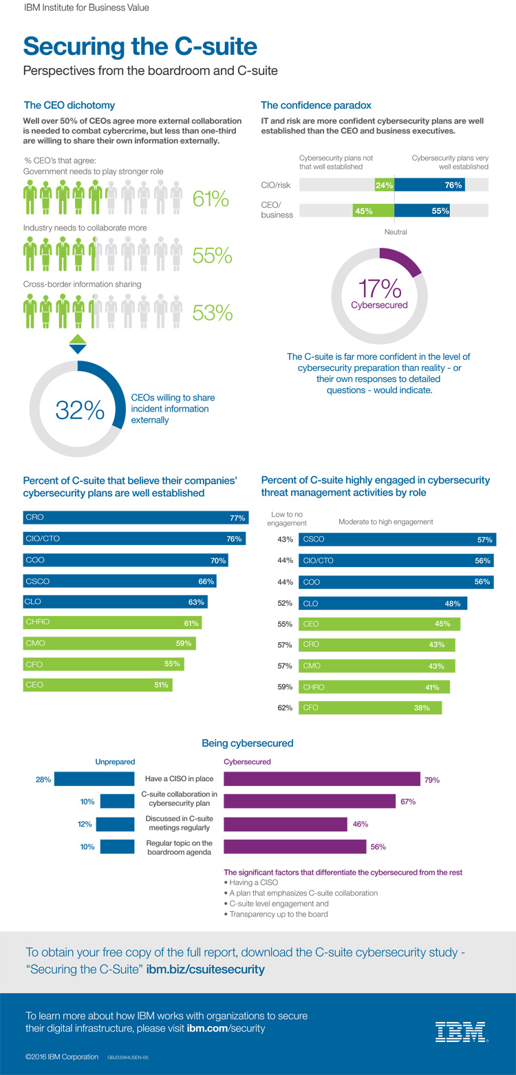 Infografik Cyber Security
