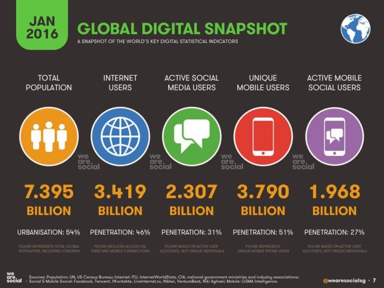 Die Welt von 2016 ist digital
