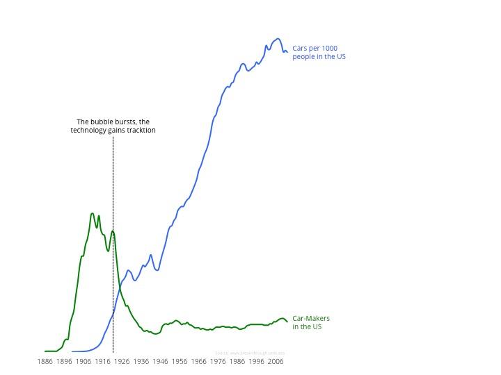 Aktienkurse und Autos pro Einwohner