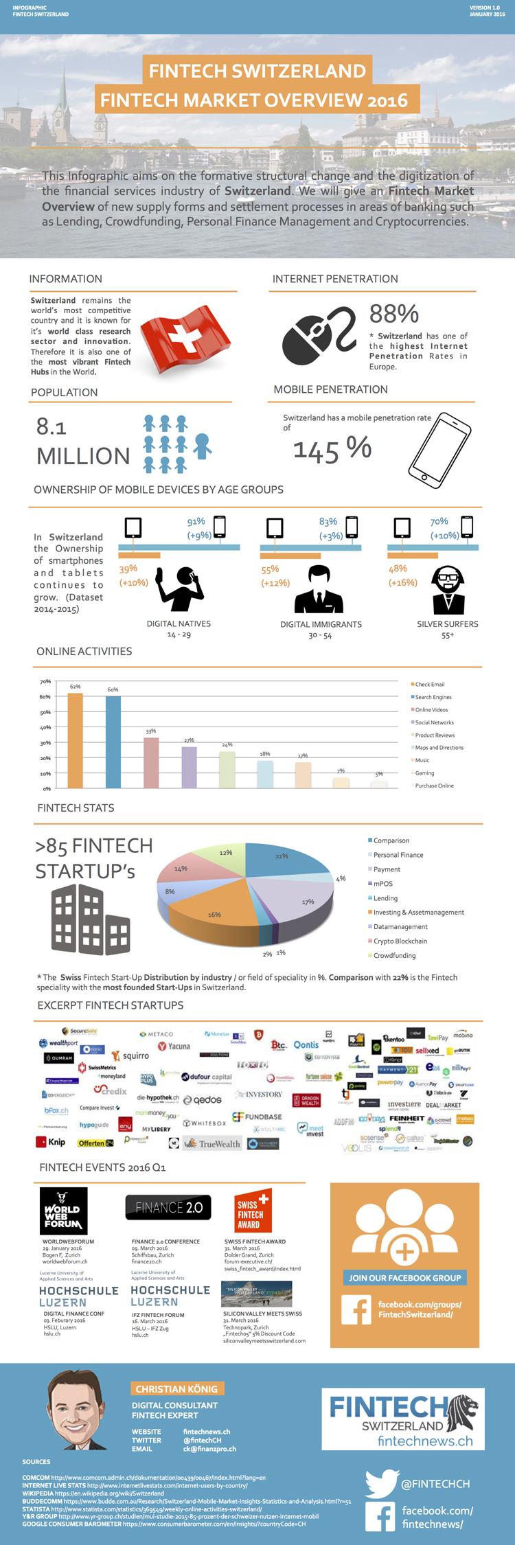 FinTech-Szene Schweiz im Überblick