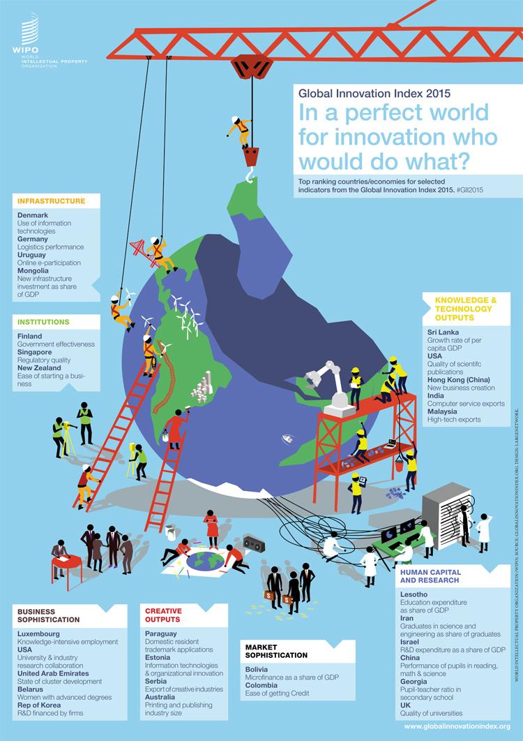 Vergleich der Innovationsschwerpunkte nach Ländern