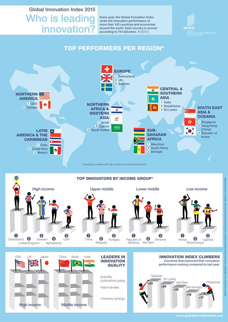 Internationaler Länder-Vergleich der Innovationskraft