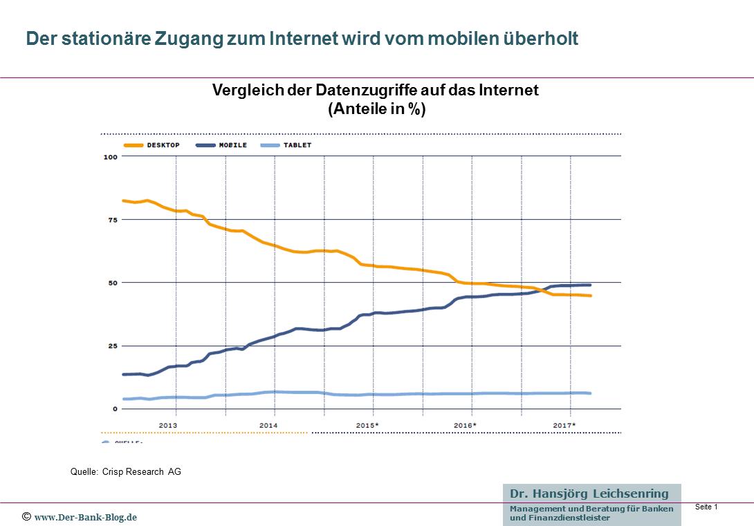 Entwicklung der Zugangskanäle zum Internet Deutschland 2013-2017