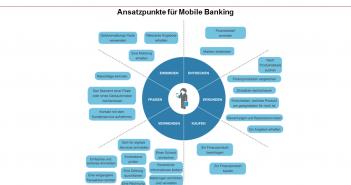 Ansatzpunkte für Mobile Banking Kontaktmomente
