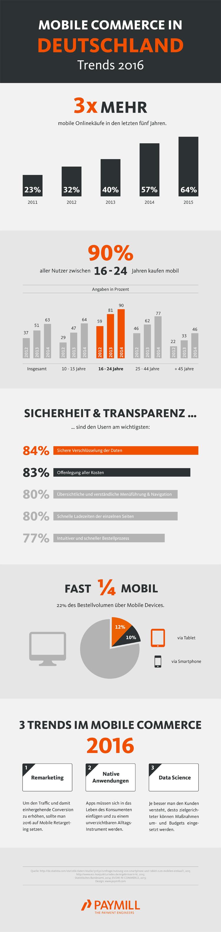 Trends beim Mobile Commerce in Deutschland 2016