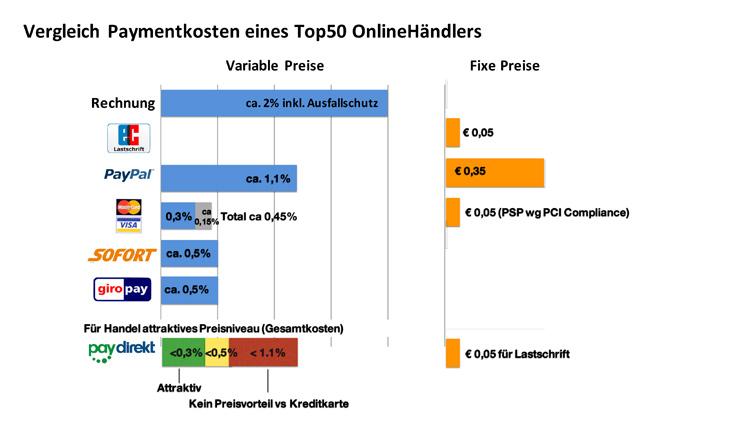 Vergleich der Paymentkosten im Online-Handel