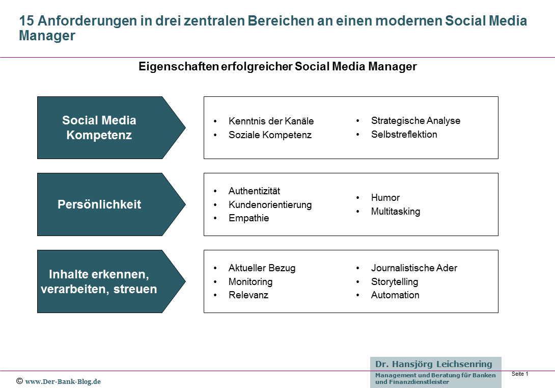 Eigenschaften erfolgreicher Social Media Manager