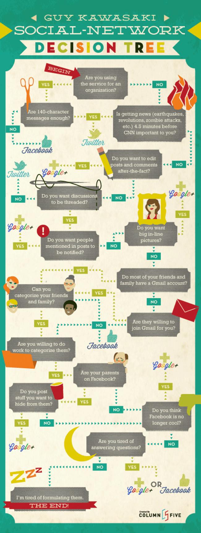 Finden Sie einen Weg durch den Social Media Dschungel