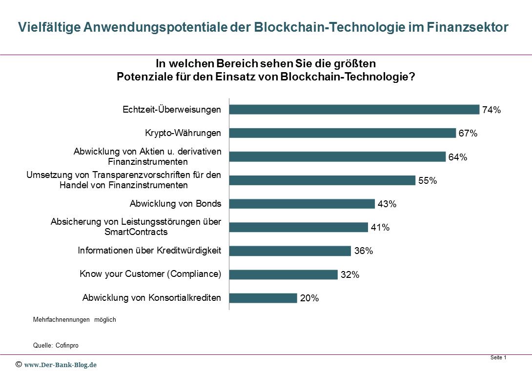 Potentielle Anwendungsbereiche für Blockchain-Technologie
