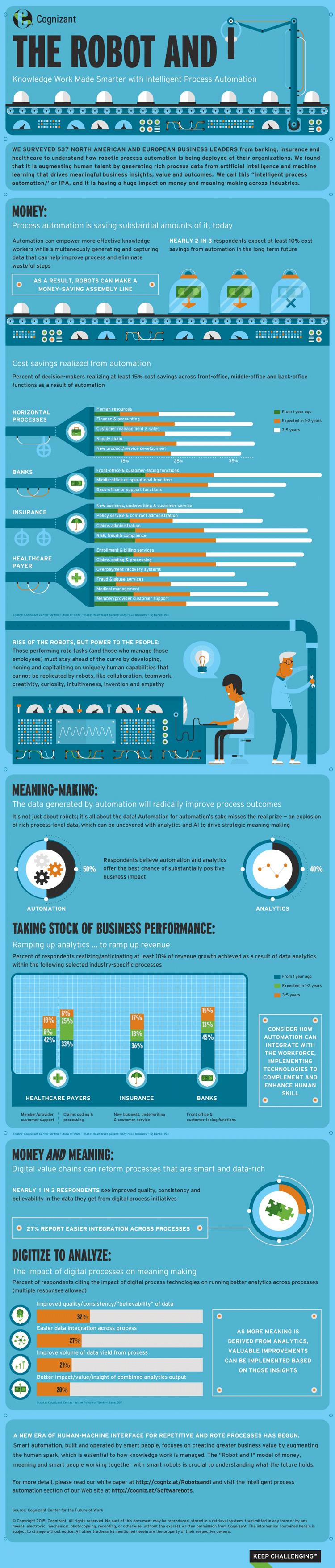 Ansätze zur Automation durch Roboter – Infografik