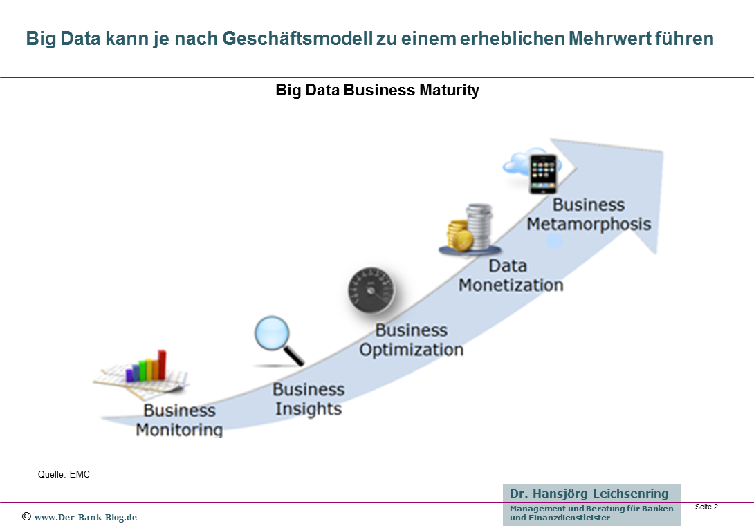 Big Data Business Maturity Model