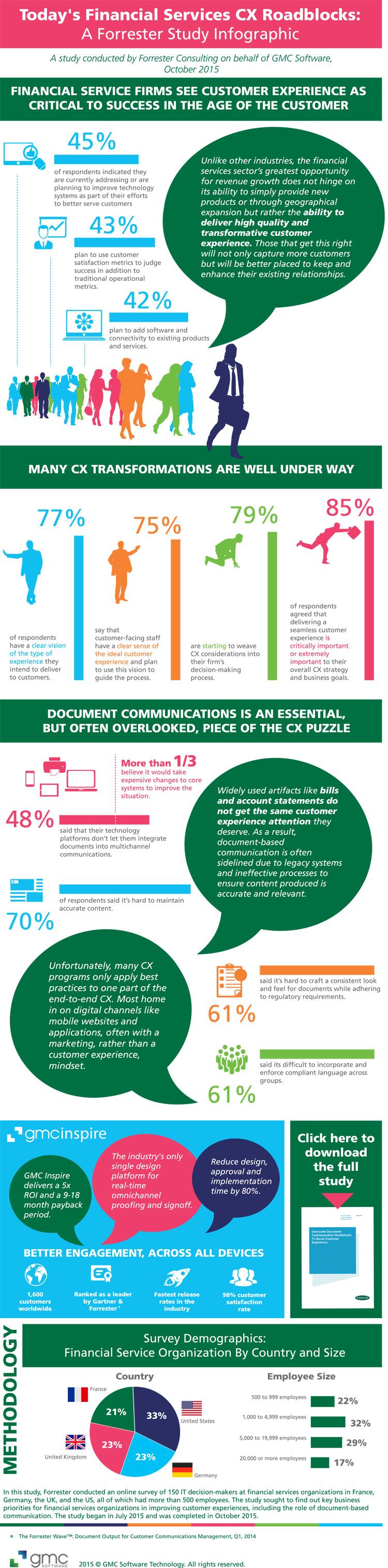 Erfolgsfaktor Customer Experience Infografik