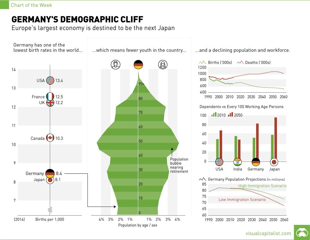 Demografische Entwicklung in Deutschland bis 2050