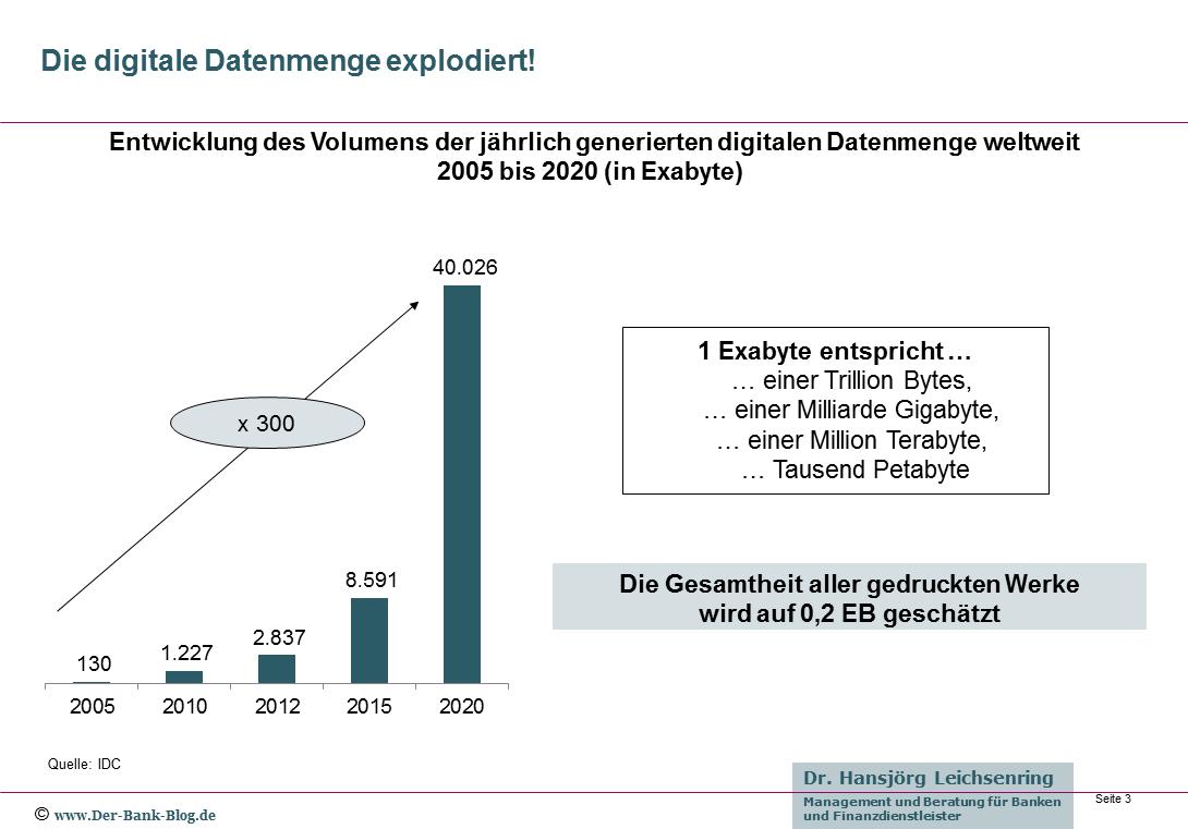 Jährlich digital generierte Datenmenge weltweit 2005 - 2020