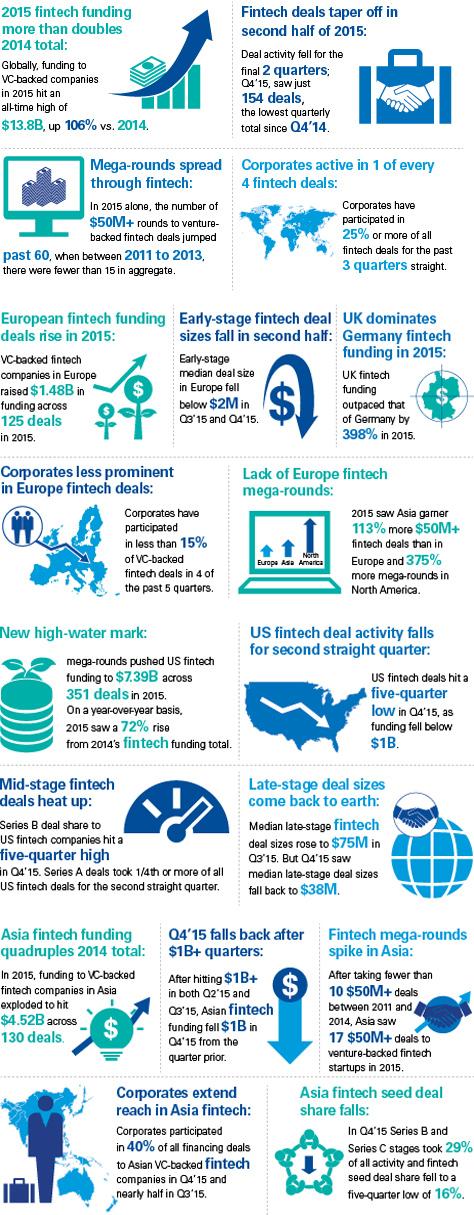 Globale Trends im Bereich FinTech