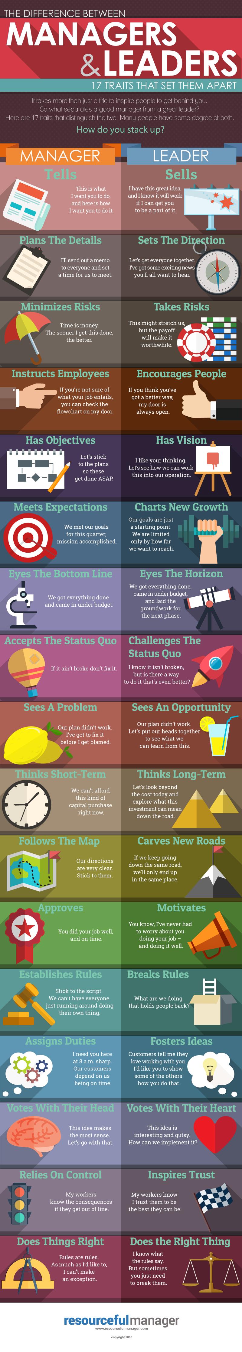 17 Unterschiede zwischen guter und schlechter Führung