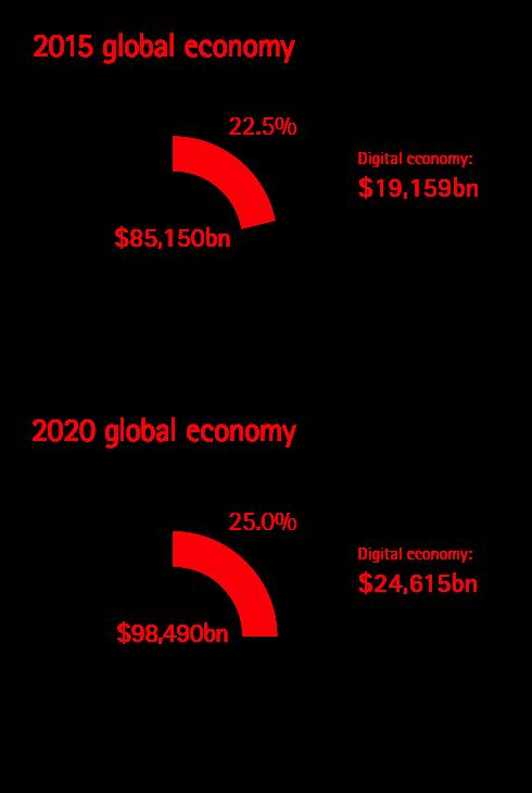 Wachstum der globalen Volkswirtschaft dank Digitalisierung bis 2020
