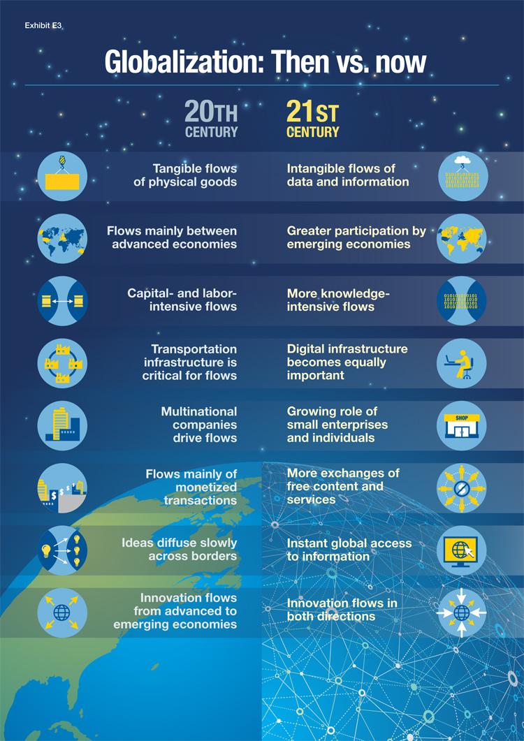 Merkmale der Globalisierung im 20. und 21. Jahrhundert