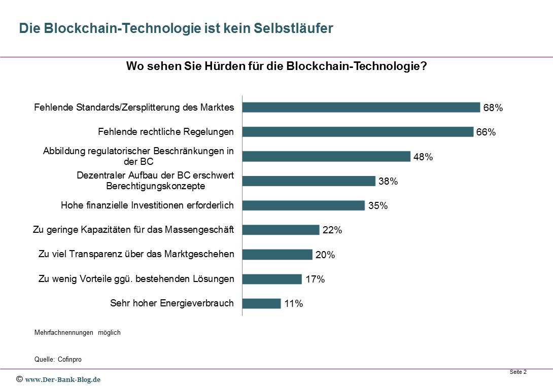 Hemmnisse einer Umsetzung der Blockchain-Technologie
