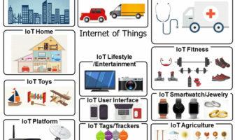 Fact Sheet Internet der Dinge