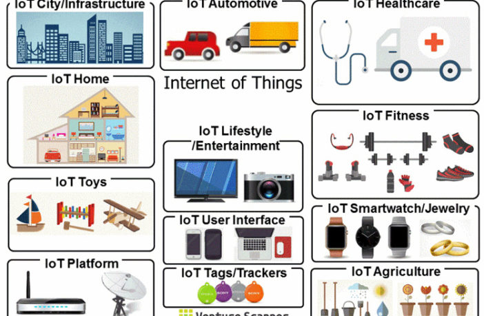 Internet Of Things Iot Definition Technologien 0