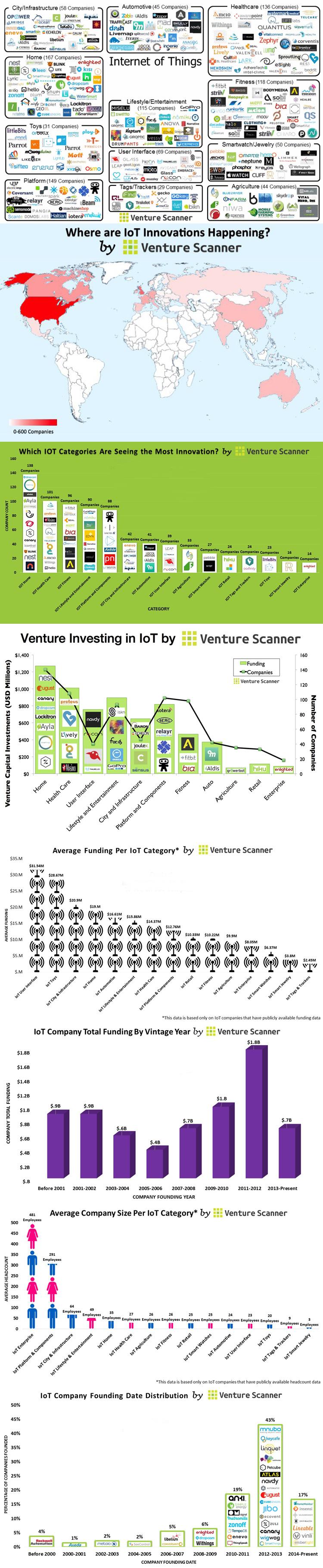 Infografik IoT-Startups mit einer globalen Übersicht