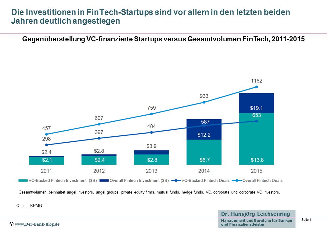 Entwicklung der Investitionen in FinTech-Startups weltweit