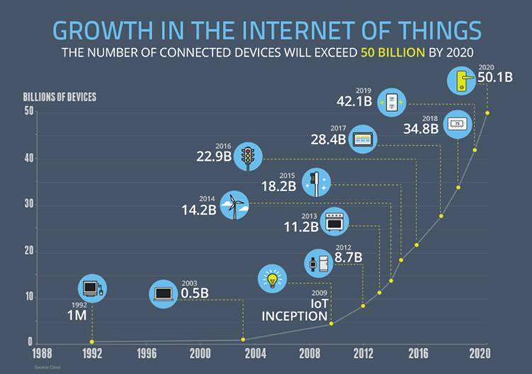 Das Internet der Dinge wächst exponentiell