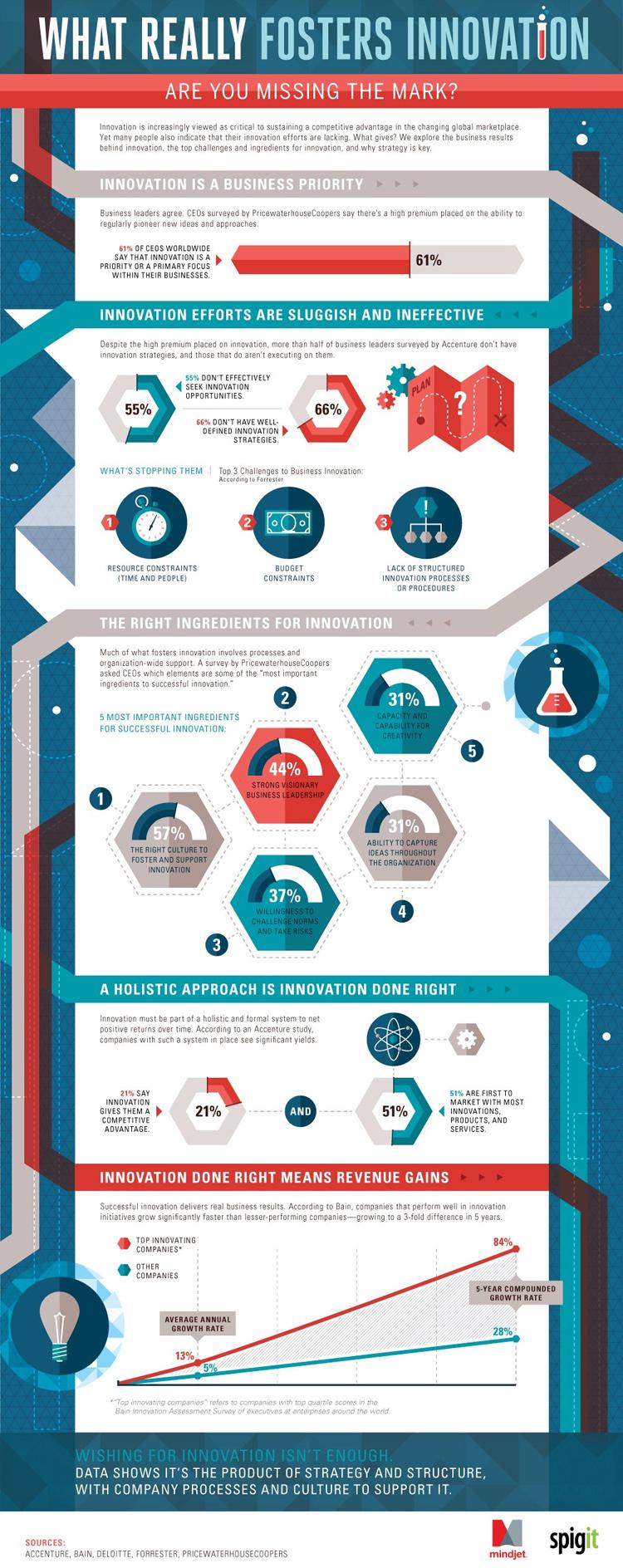 Infografik zeigt, das wirklich Innovationen vorantreibt