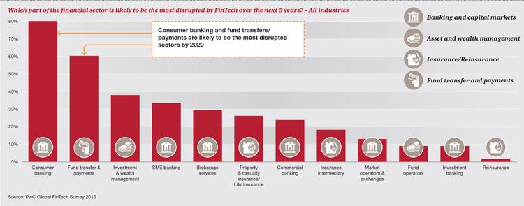 Angriffspunkte von FinTech-Unternehmen im Banking