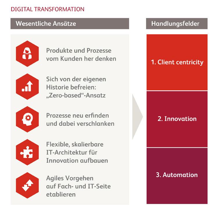 Fünf Ansätze zur digitalen Transformation in Banken
