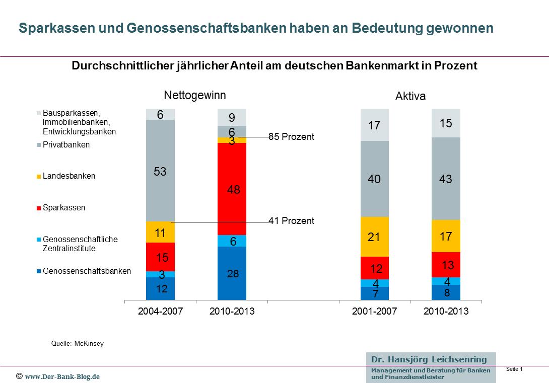 Anteil der Bankengruppen am deutschen Bankenmarkt