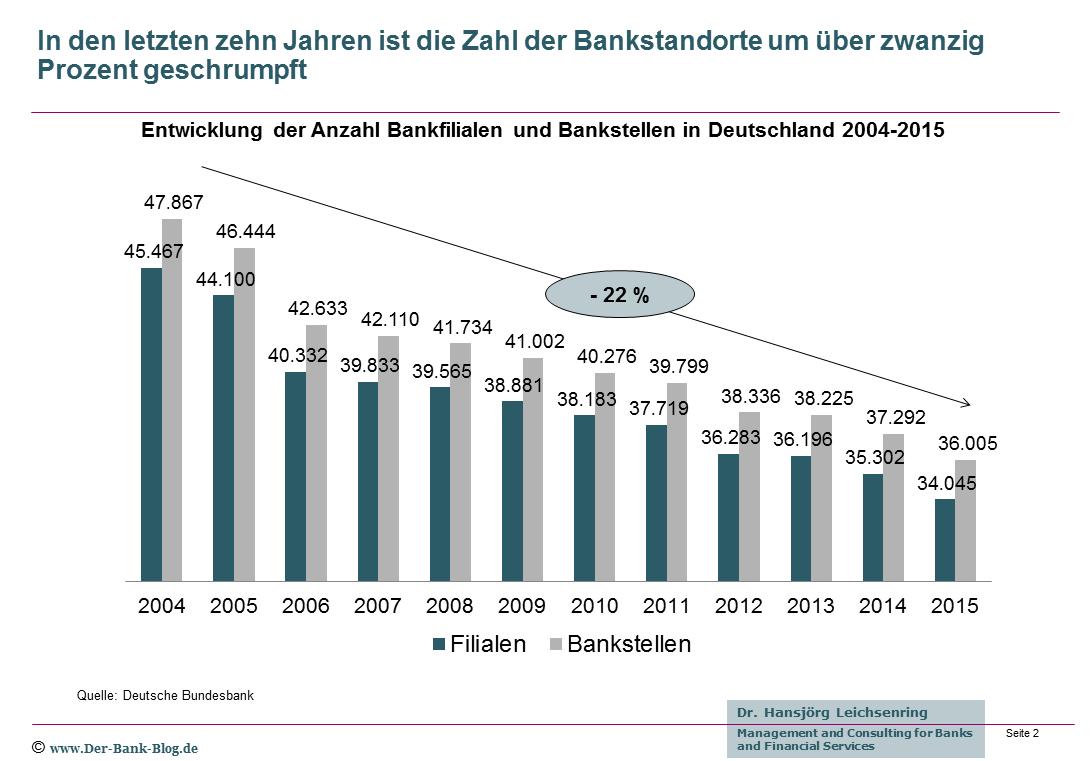 Bankfilialen und Bankstellen 2004 - 2015