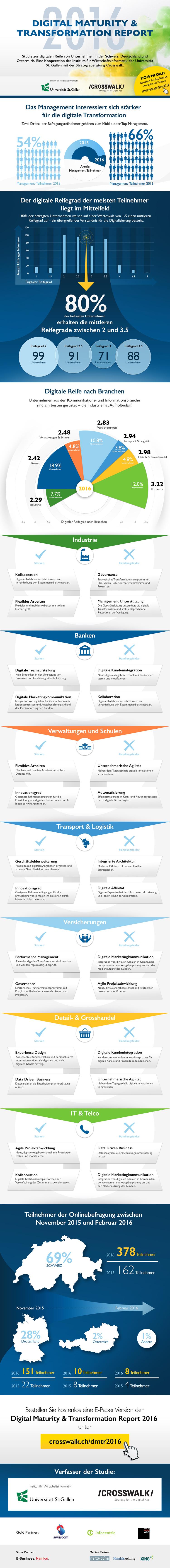 Infografik zum digitalen Reifegrad von Unternehmen und Branchen