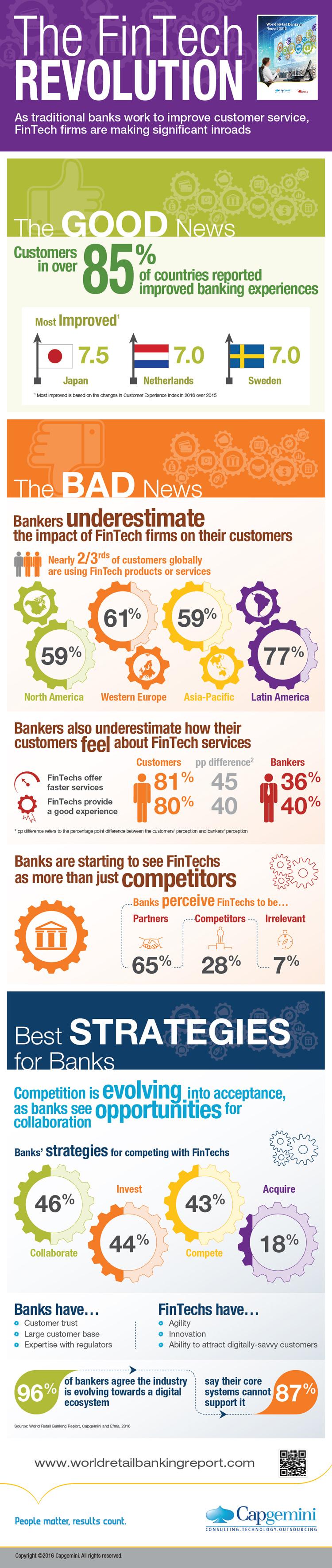 Wichtige Entwicklungen im weltweiten Retail Banking