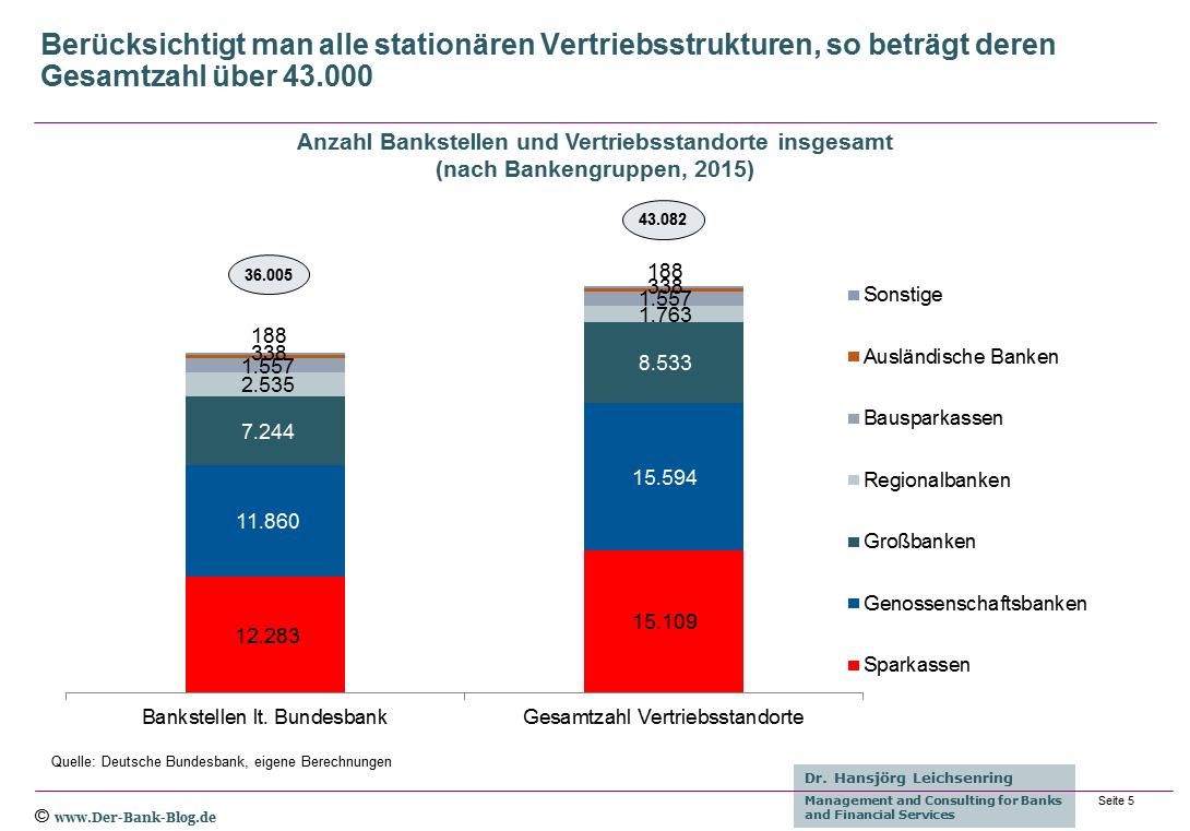 Anzahl Bankstellen und Vertriebsstandorte nach Bankengruppen