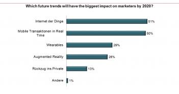 Die wichtigsten Herausforderungen für das Marketing der Zukunft
