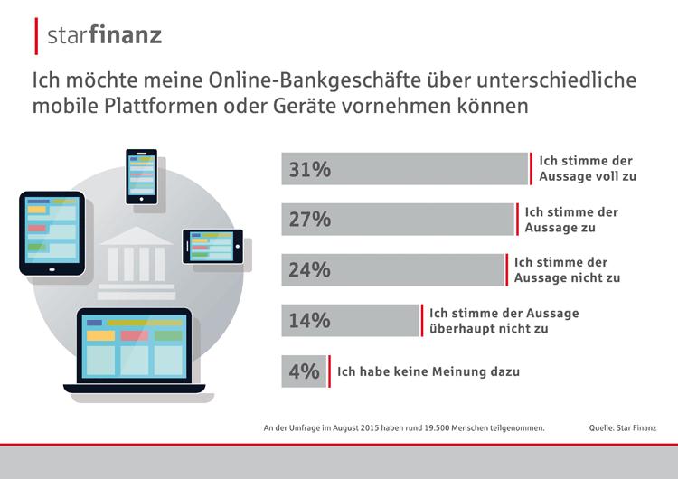 Bankkunden und ihr Bedarf im Hinblick auf Online Banking Plattformen